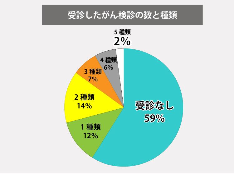 「受診したがん検診の数と種類」受診なし59%、1種類12%、2種類14%、3種類7%、4種類6%、5種類2%