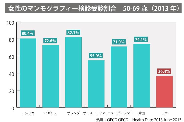 「50-69歳 マンモグラフィ検診受診割合 国際比較(2013年)」アメリカ80.4%、イギリス72.6%、オランダ82.1%、オーストラリア55%、ニュージーランド71.0%、韓国74.1%、日本36.4%