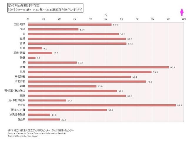 部位別10年相対生存率 女性 2002-2006年