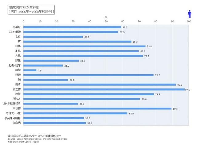 部位別5年相対生存率 男性 2006-2008年