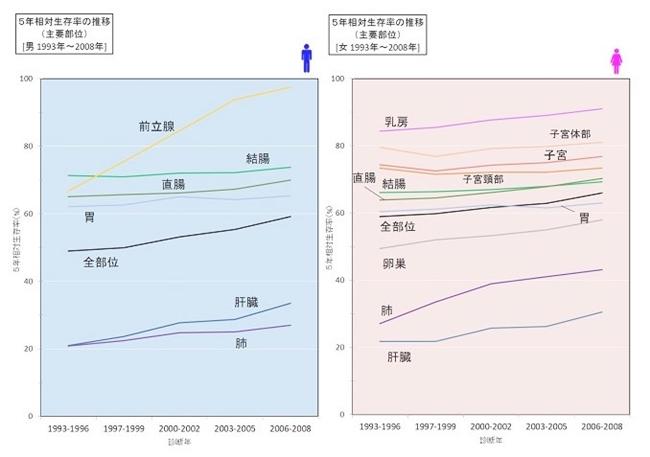 5年相対生存率の推移 1993~2008年