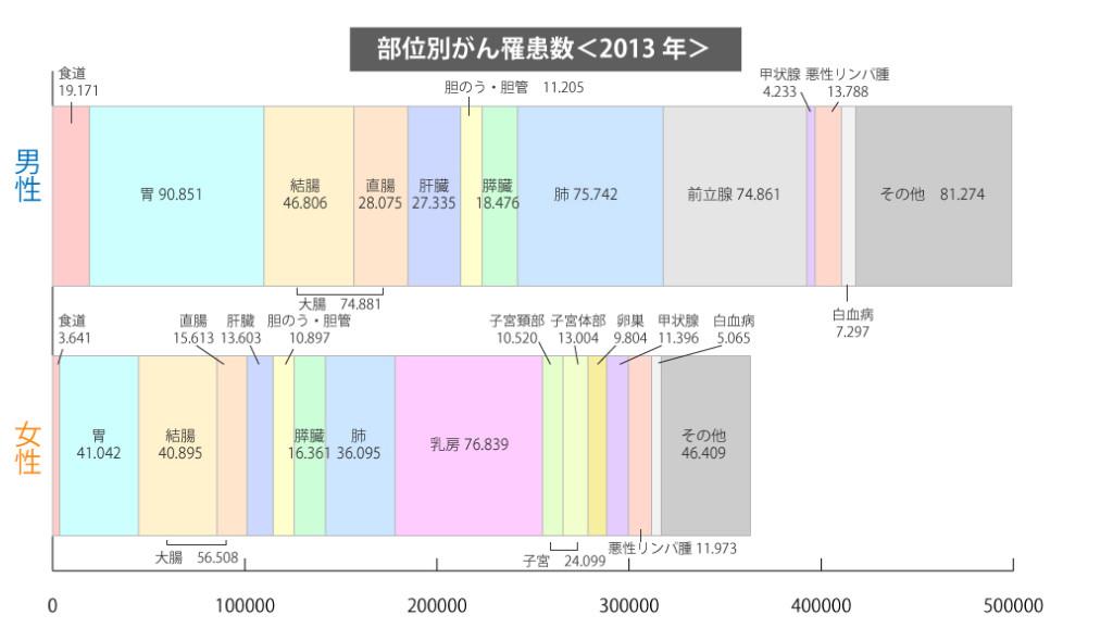 部位別がん罹患数 2013年 男女別
