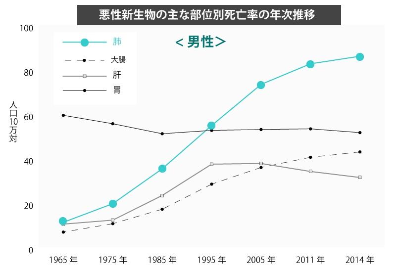 悪性新生物(がん)の主な部位別死亡率の年次推移・男性(1965年-2014年)