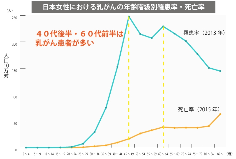 日本女性における乳がんの年齢階級別罹患率・死亡率