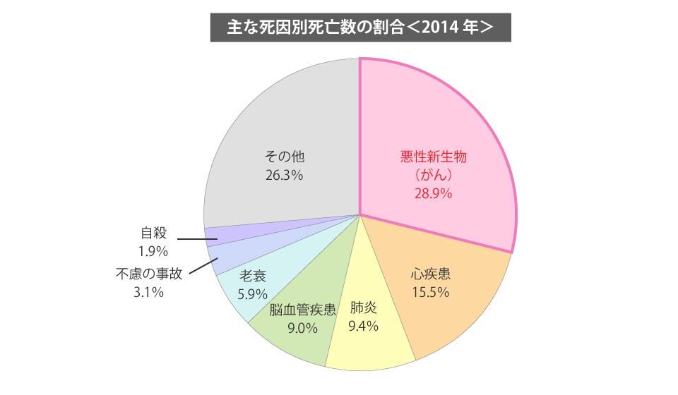 主な死因別死亡数の割合 2014年。 悪性新生物(がん)28.9%、心疾患15.5%、肺炎9.4%、脳血管疾患9%、老衰5.9%、不慮の事故3.1%、自殺1.9%、その他26.3%