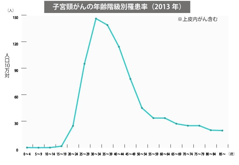 子宮頸がんの年齢階級別罹患率 2013年