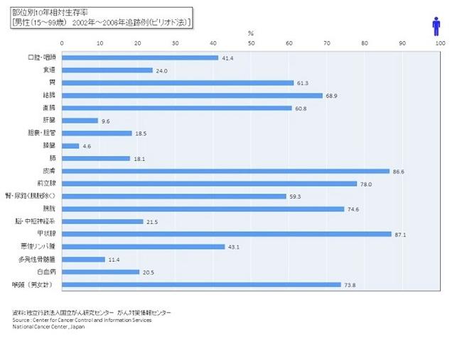部位別10年相対生存率 男性 2002-2006年
