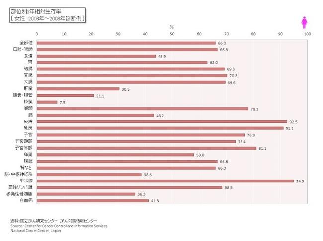 部位別5年相対生存率 女性 2006~2008年