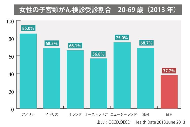 「20~69歳子宮頸がん受診割合 国際比較(2013年)」アメリカ85%、イギリス68.5%、オランダ66.1%、オーストラリア56.8%、ニュージーランド75%、韓国68.7%、日本37.7%