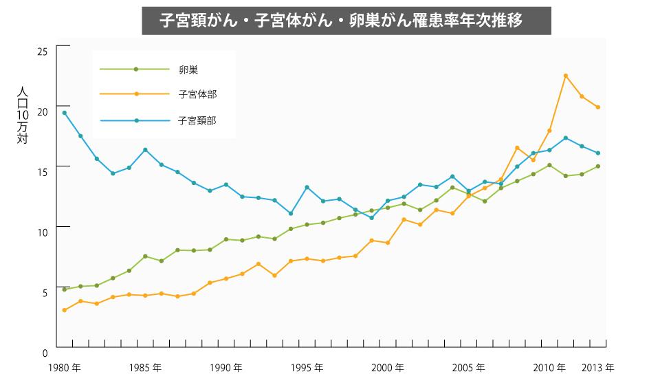 子宮頸がん・子宮体がん・卵巣がん罹患率年次推移(1980-2013年)